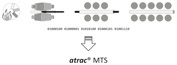New solution in the <i>atrac</i>&reg; family: Material Tracking System and Quality Management atrac&reg; MTS